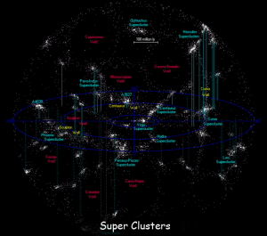 Super Clusters