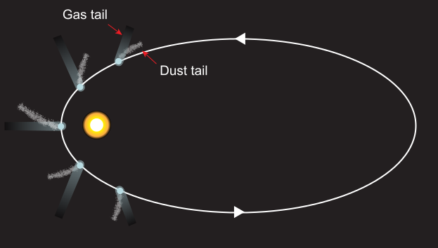 Fun Comet Facts for Kids