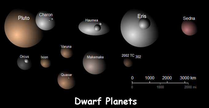 Dwarf Planets Facts for Kids