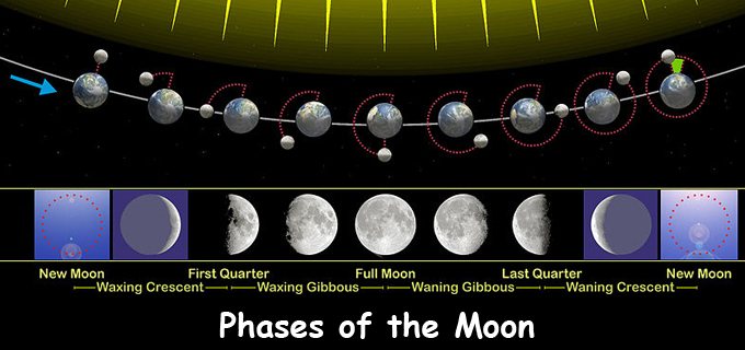 phases-of-the-Moon